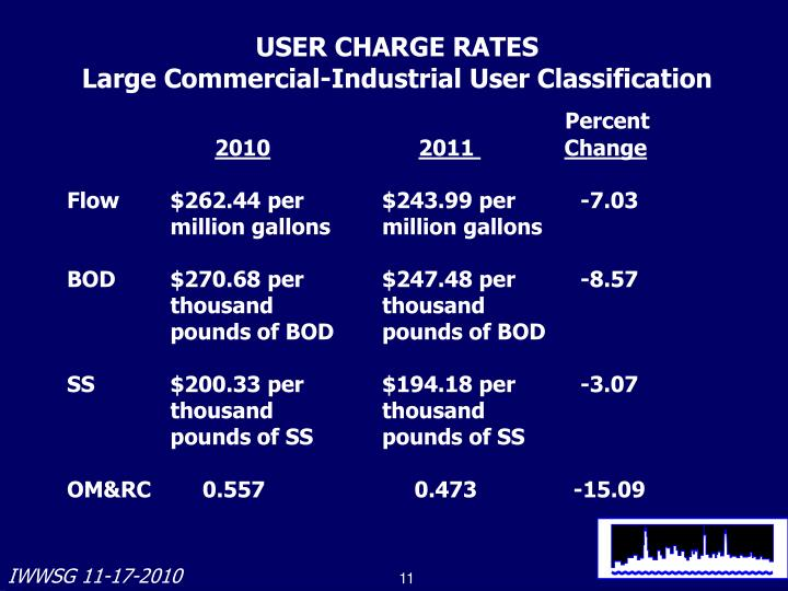 USER CHARGE RATES