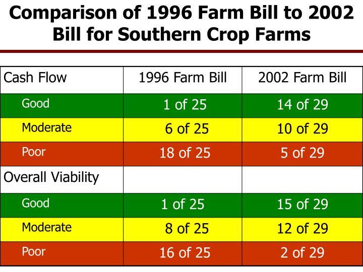 Comparison of 1996 Farm Bill to 2002 Bill for Southern Crop Farms