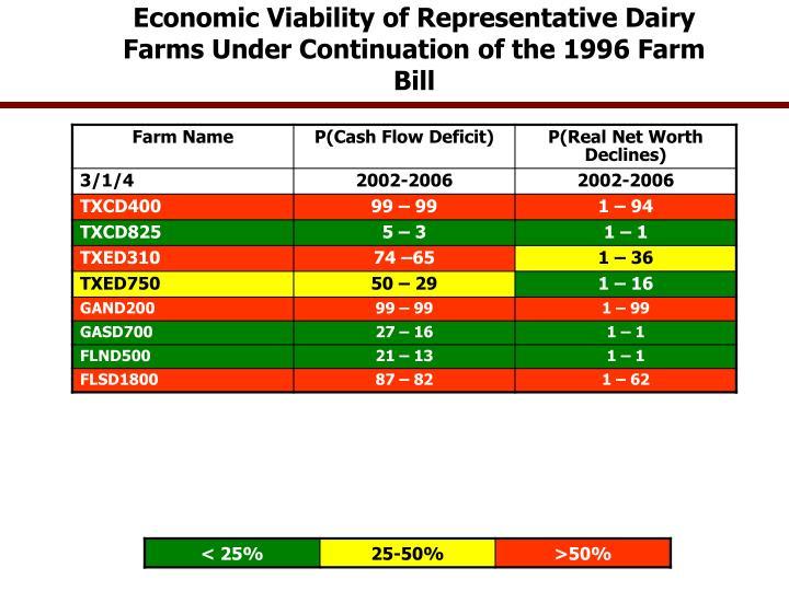Economic Viability of Representative Dairy Farms Under Continuation of the 1996 Farm Bill
