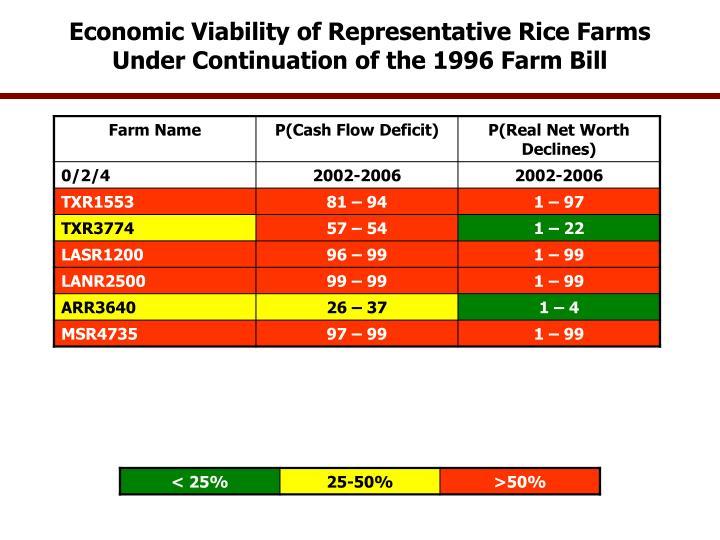 Economic Viability of Representative Rice Farms