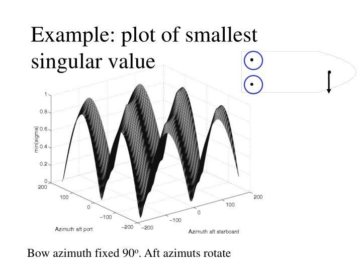 Example: plot of smallest singular value