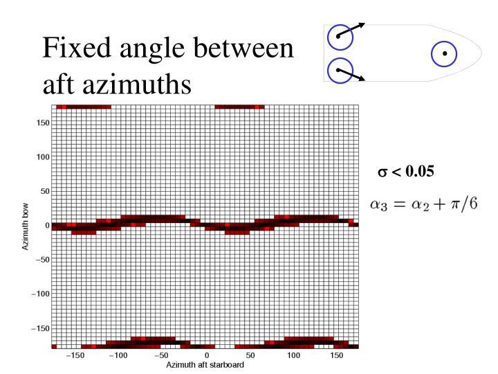 Fixed angle between