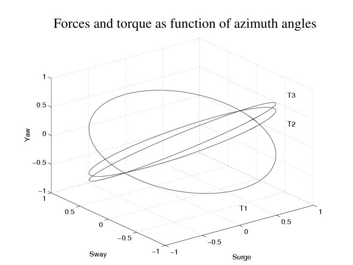 Forces and torque as function of azimuth angles