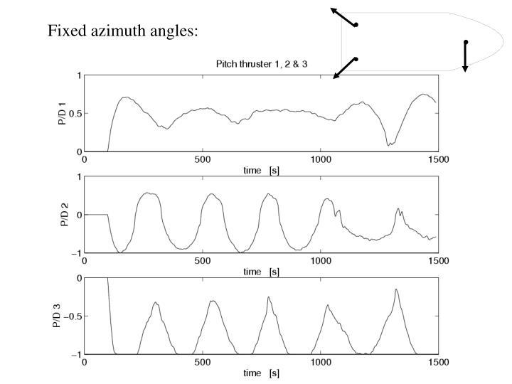 Fixed azimuth angles: