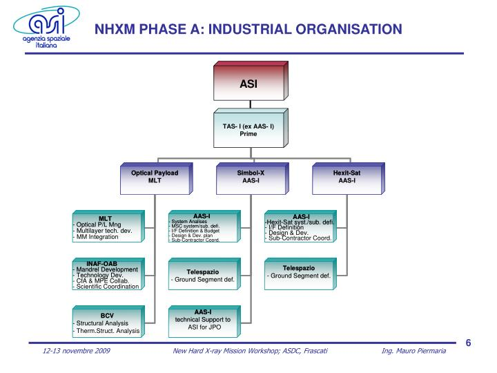 NHXM PHASE A: INDUSTRIAL ORGANISATION