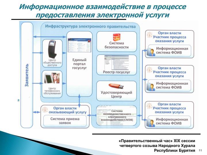Информационное взаимодействие в процессе предоставления электронной услуги