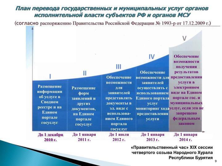 План перевода государственных и муниципальных услуг органов исполнительной власти субъектов РФ и органов МСУ