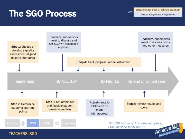 The SGO Process