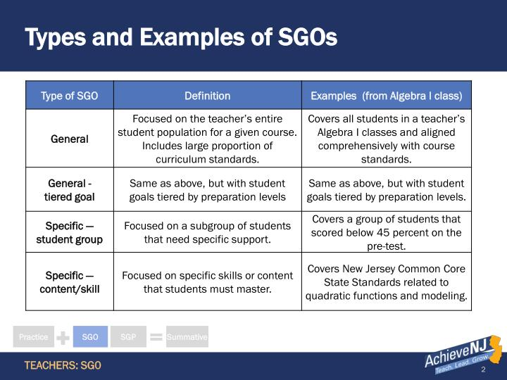 Types and examples of sgos
