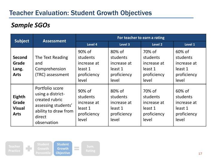 Teacher Evaluation: Student Growth Objectives