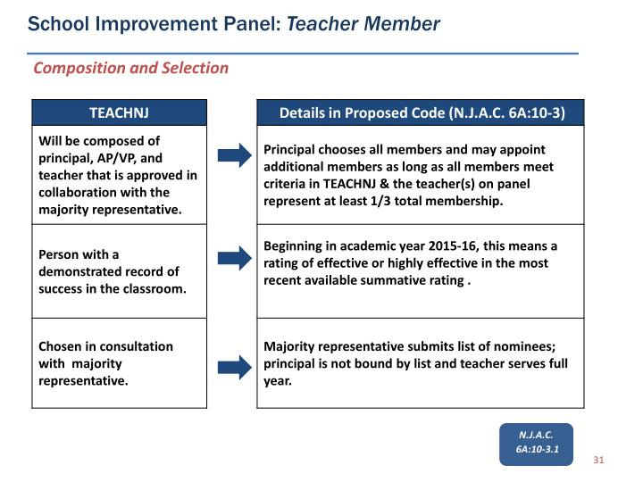 School Improvement Panel: