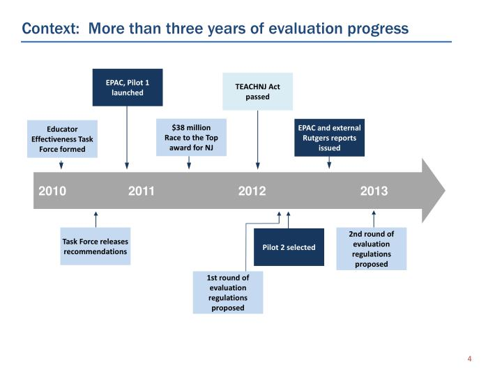 Context:  More than three years of evaluation progress