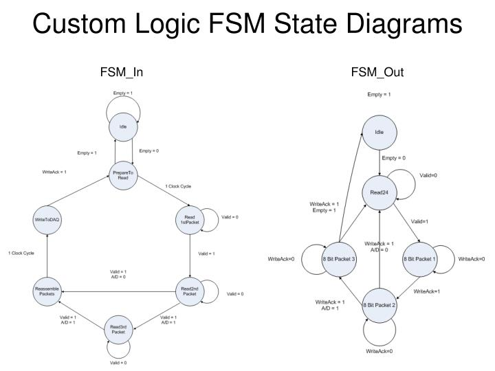 Custom Logic FSM State Diagrams