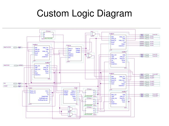 Custom Logic Diagram