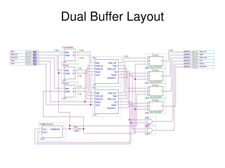 Dual Buffer Layout