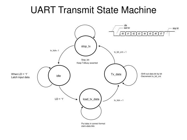 UART Transmit State Machine