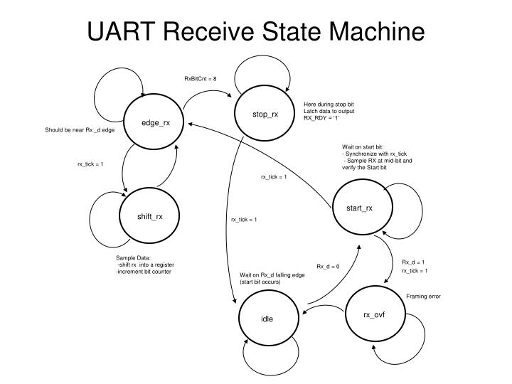 UART Receive State Machine