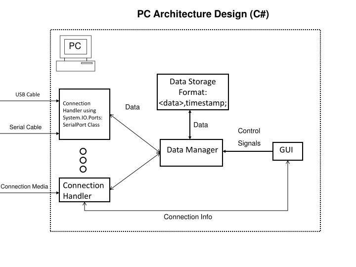 PC Architecture Design (C#)