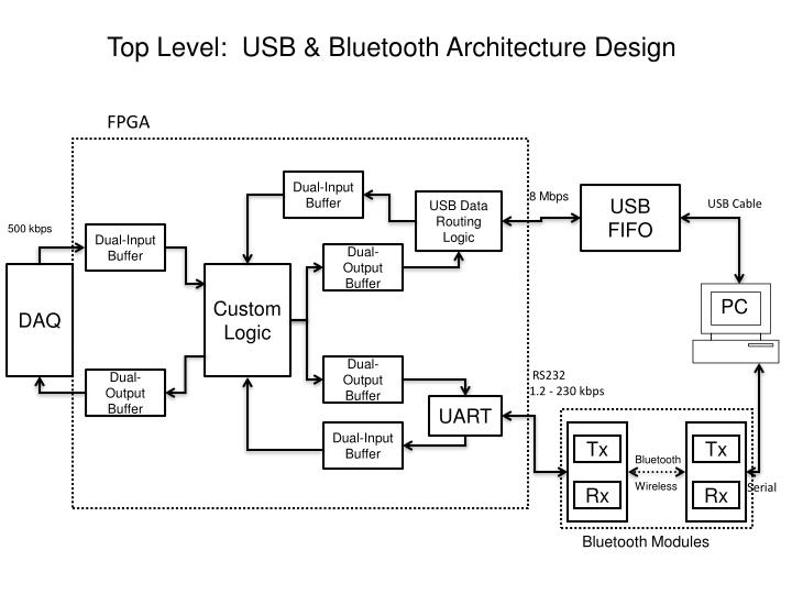 Top Level:  USB & Bluetooth Architecture Design