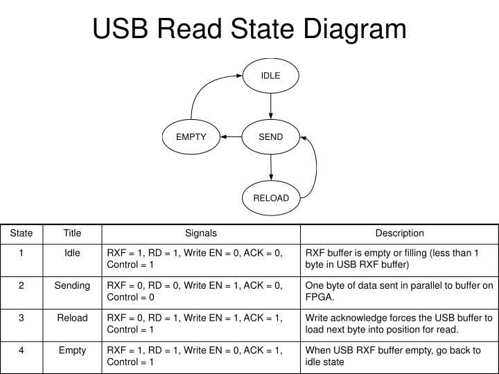 USB Read State Diagram