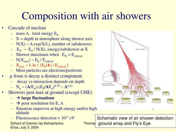 Composition with air showers