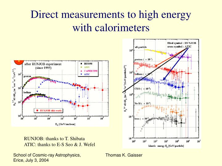 Direct measurements to high energy