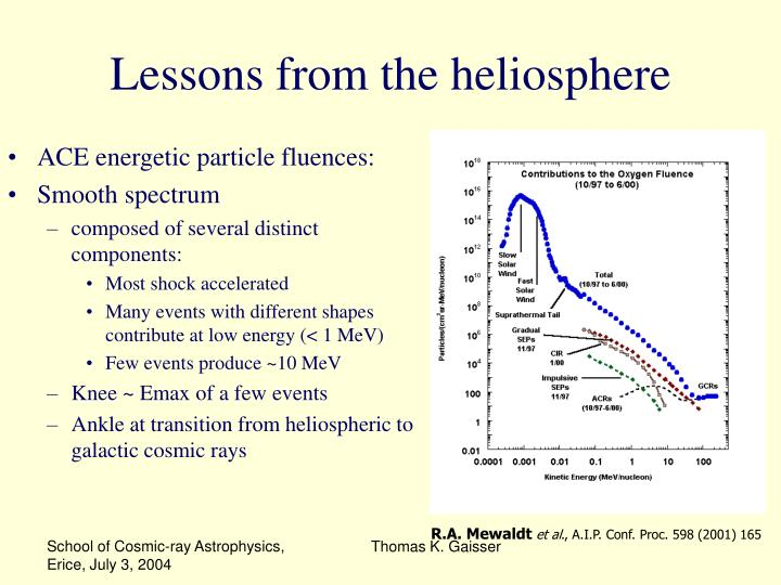 Lessons from the heliosphere
