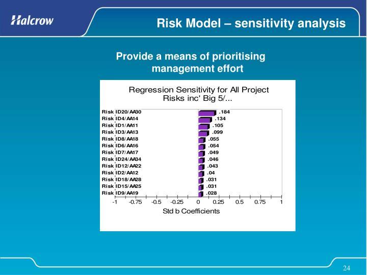 Risk Model – sensitivity analysis