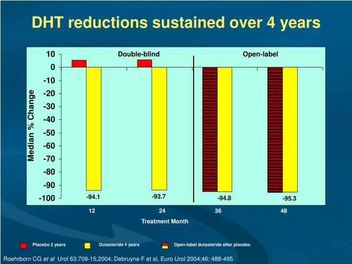DHT reductions sustained over 4 years