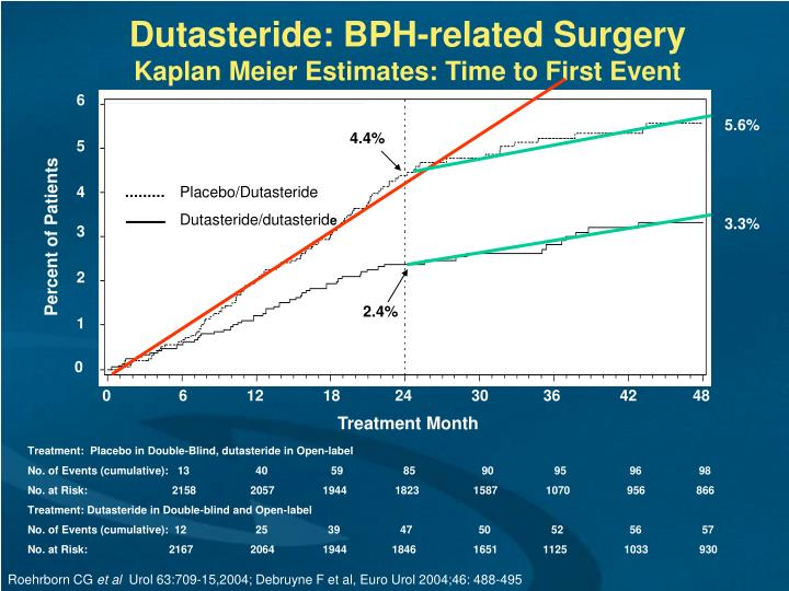 Dutasteride: BPH-related Surgery