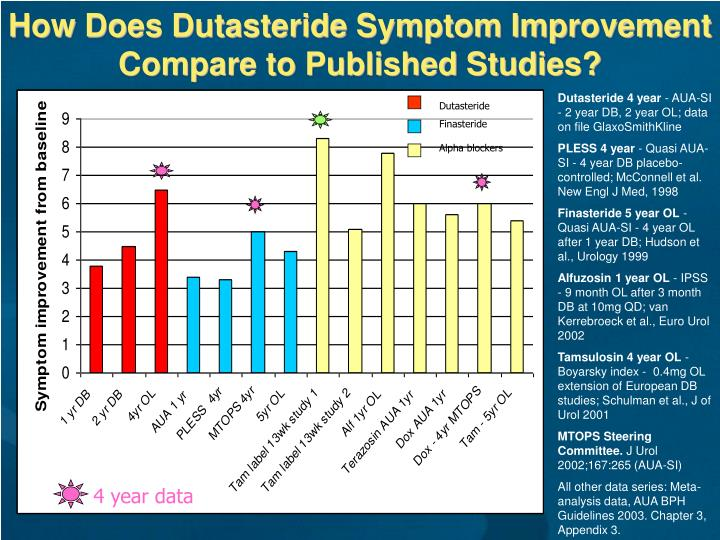 How Does Dutasteride Symptom Improvement Compare to Published Studies?