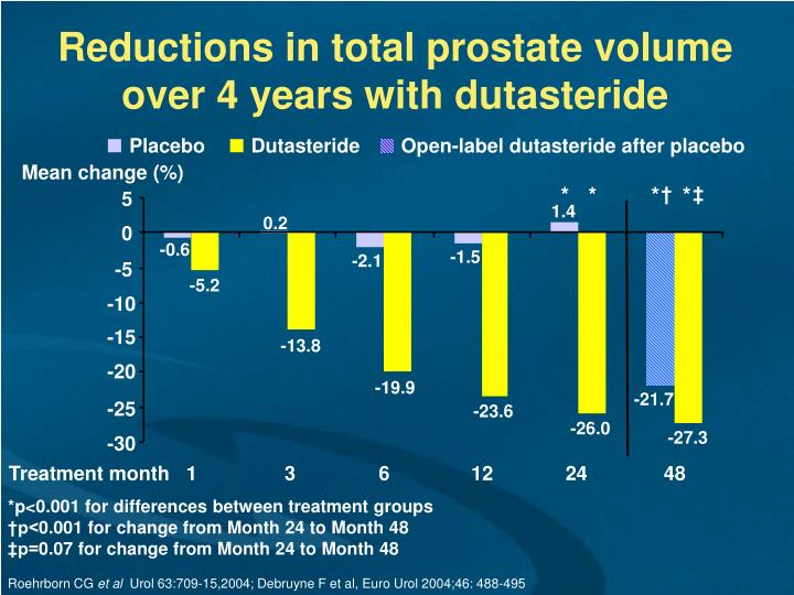 Reductions in total prostate volume