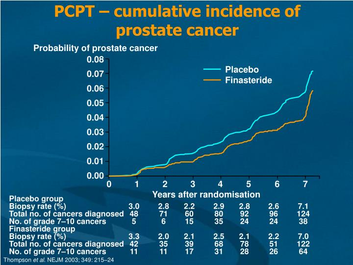 PCPT – cumulative incidence of prostate cancer