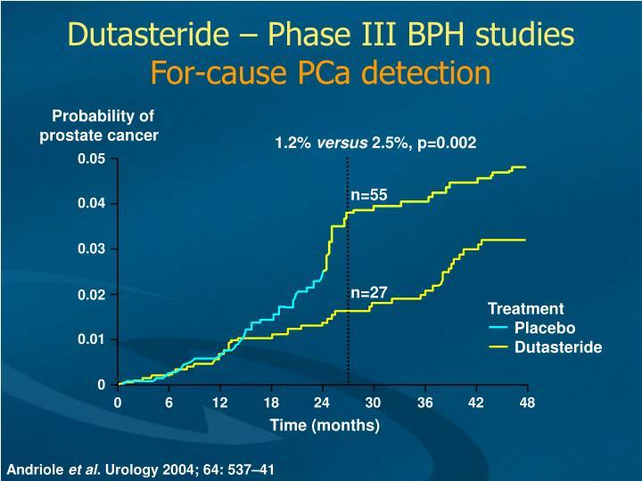 Dutasteride – Phase III BPH studies