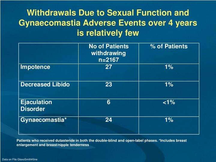 Withdrawals Due to Sexual Function and Gynaecomastia Adverse Events over 4 years is relatively few