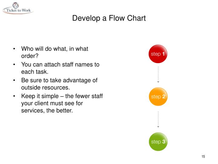 Develop a Flow Chart
