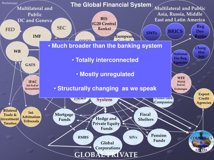 The Global Financial System