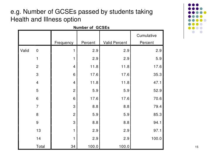 e.g. Number of GCSEs passed by students taking Health and Illness option