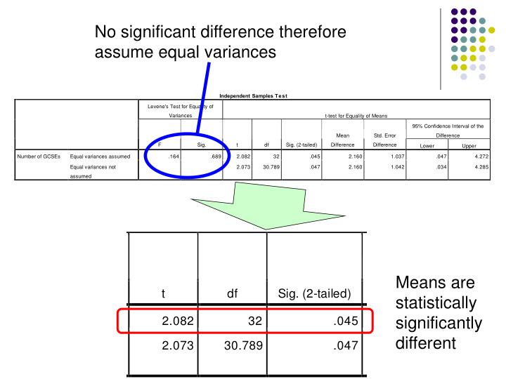 No significant difference therefore assume equal variances