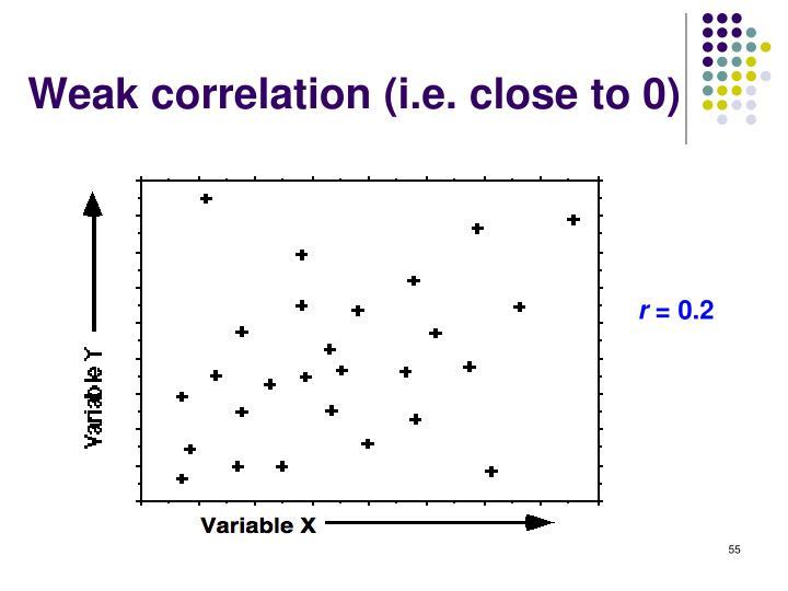 Weak correlation (i.e. close to 0)