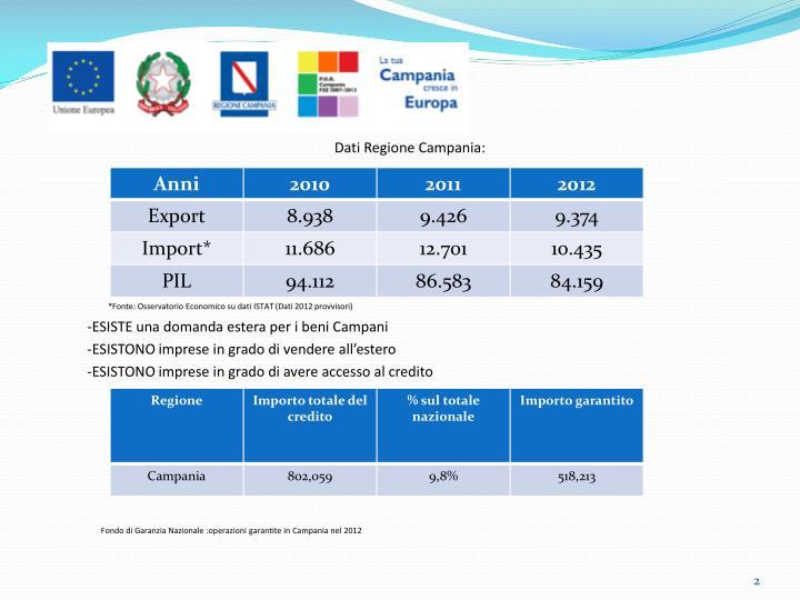 Dati Regione Campania: