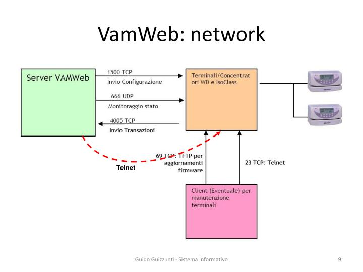 VamWeb: network
