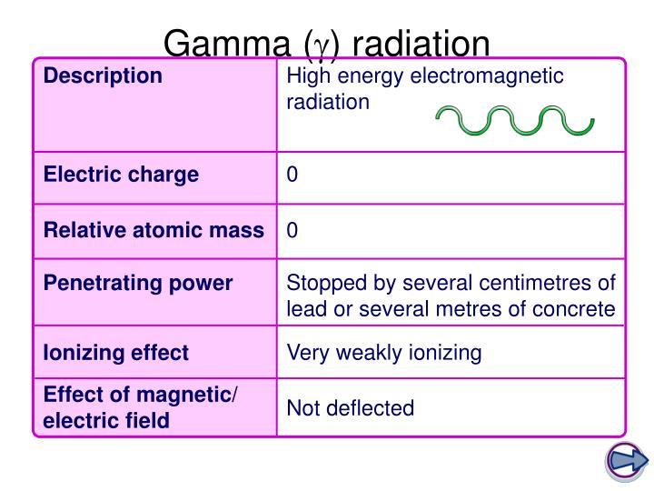 Gamma (