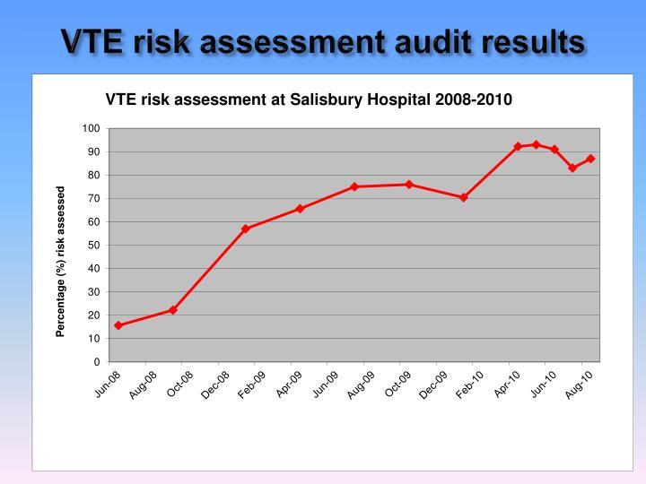 VTE risk assessment audit results