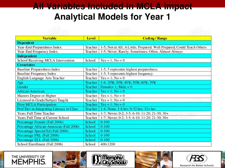 All Variables Included in MCLA Impact Analytical Models for Year 1