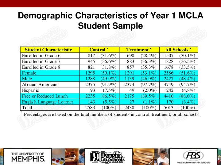 Demographic Characteristics of Year 1 MCLA Student Sample