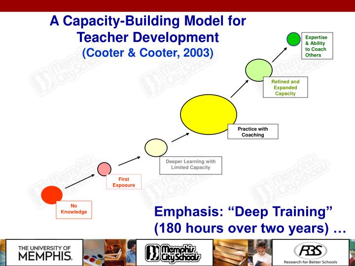 A Capacity-Building Model for