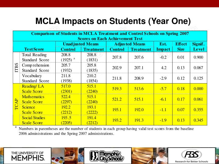 MCLA Impacts on Students (Year One)