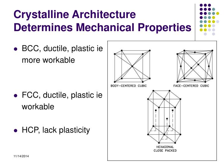 Crystalline Architecture Determines Mechanical Properties