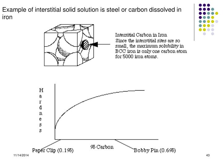 Example of interstitial solid solution is steel or carbon dissolved in iron